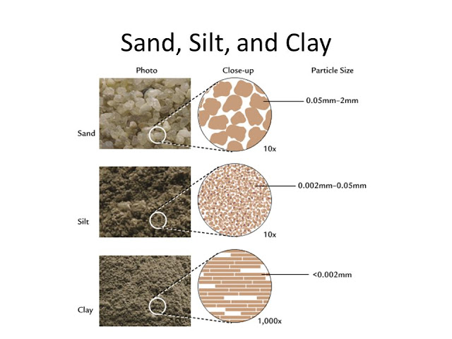 Comparative characteristics of sand silt and clay