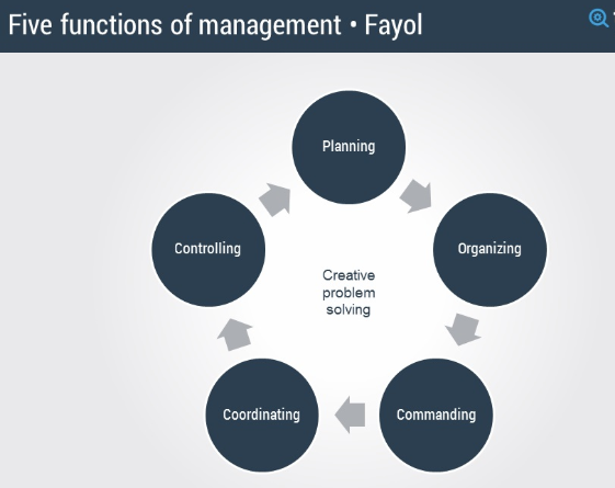 Concept and 5 Major Elements of management functions