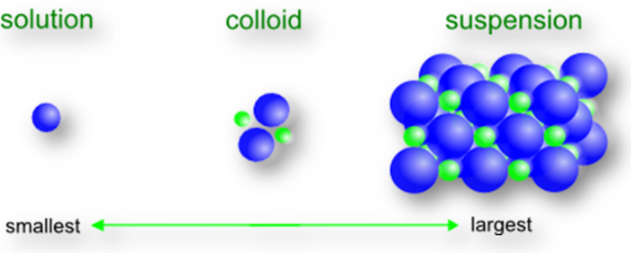 Definition, Properties, and Classification of Colloids