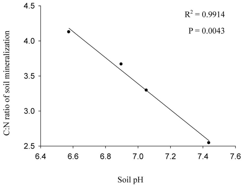 Significance of C N ratio in soil