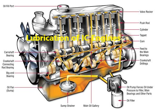 Lubrication of IC Engines